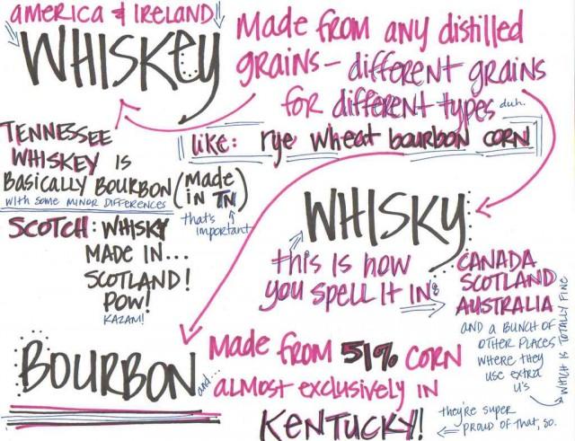 whiskey-bourbon-chart